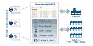 EDITEL-TELEDIN Web-EDI Lösung
